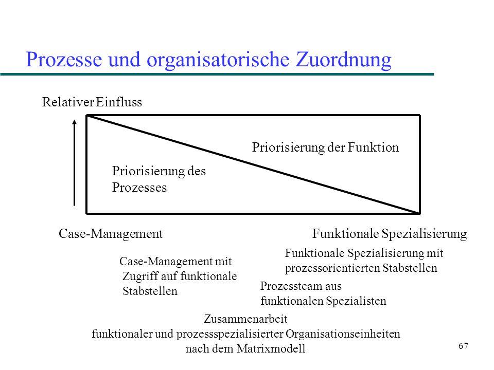 67 Prozesse und organisatorische Zuordnung Relativer Einfluss Priorisierung des Prozesses Priorisierung der Funktion Case-Management Funktionale Spezi