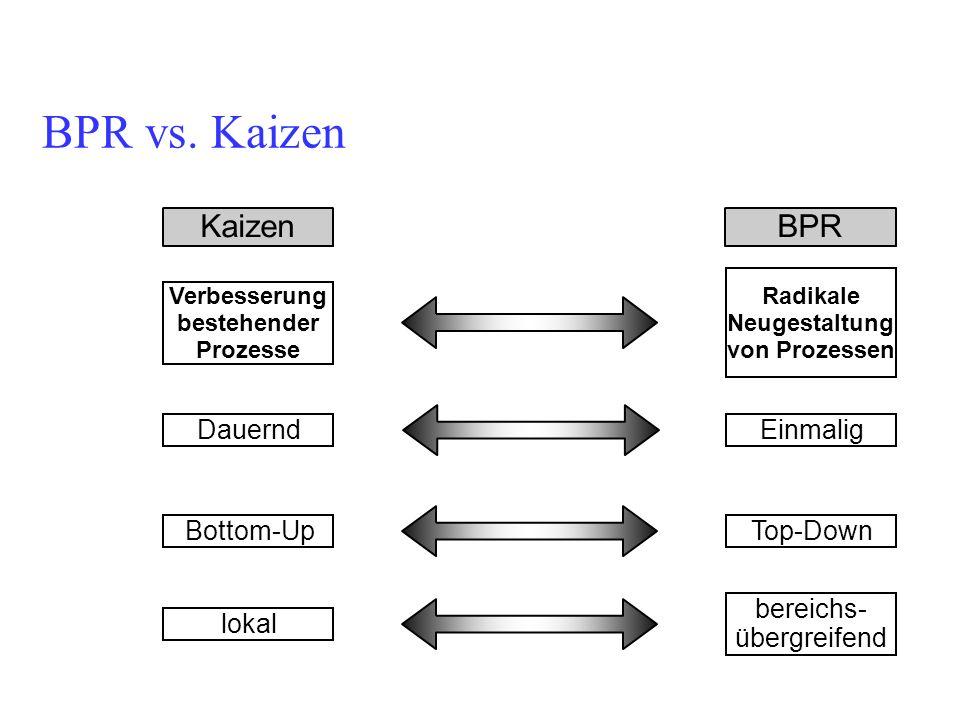 BPR vs. Kaizen Verbesserung bestehender Prozesse Radikale Neugestaltung von Prozessen Bottom-Up Dauernd Top-Down Einmalig lokal bereichs- übergreifend
