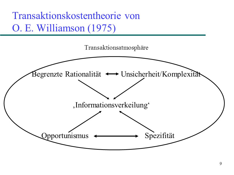 9 Transaktionskostentheorie von O. E. Williamson (1975) Transaktionsatmosphäre Begrenzte Rationalität Unsicherheit/Komplexität Informationsverkeilung