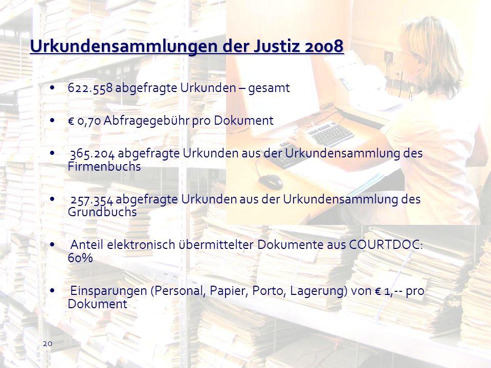 20 Urkundensammlungen der Justiz 2008 622.558 abgefragte Urkunden – gesamt 0,70 Abfragegebühr pro Dokument 365.204 abgefragte Urkunden aus der Urkunde