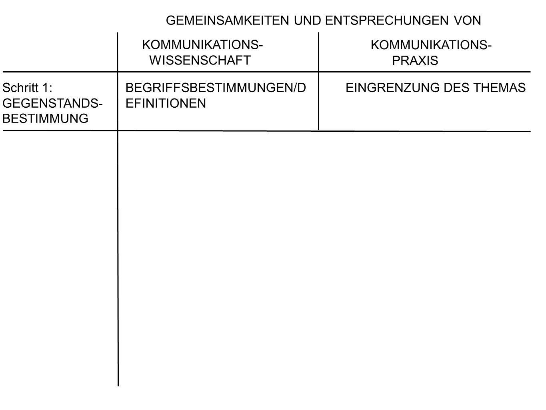 Schritt 1: GEGENSTANDS- BESTIMMUNG BEGRIFFSBESTIMMUNGEN/D EFINITIONEN EINGRENZUNG DES THEMAS PROBLEMATISIE RUNG und BEWERTUNG HERAUSSTELLEN DES KRITIKWÜRDIGEN MISSTANDES (SUCHE NACH ZUSAMMENHÄNGEN; PROBLEMKONTEXT) EINSCHÄTZUNG DER GEMEINSAMKEITEN UND ENTSPRECHUNGEN VON KOMMUNIKATIONS- WISSENSCHAFT KOMMUNIKATIONS- PRAXIS