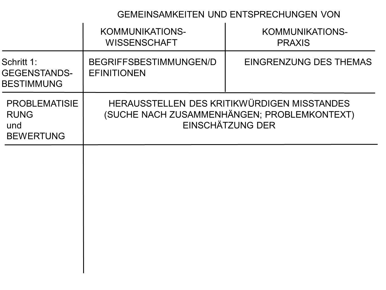 Schritt 1: GEGENSTANDS- BESTIMMUNG BEGRIFFSBESTIMMUNGEN/D EFINITIONEN EINGRENZUNG DES THEMAS KOMM.-WISS.: RELEVANZ (KW-BEZUG) ÖFFENTLICHEN RELEVANZ (INTERESSE BETROFFENHEIT) SOWIE DES FORSCHUNGSAUFWANDE S RECHERCHEAUFWANDES PROBLEMATISIE RUNG und BEWERTUNG HERAUSSTELLEN DES KRITIKWÜRDIGEN MISSTANDES (SUCHE NACH ZUSAMMENHÄNGEN; PROBLEMKONTEXT) EINSCHÄTZUNG DER GEMEINSAMKEITEN UND ENTSPRECHUNGEN VON KOMMUNIKATIONS- WISSENSCHAFT KOMMUNIKATIONS- PRAXIS