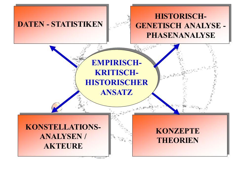 EMPIRISCH- KRITISCH- HISTORISCHER ANSATZ DATEN - STATISTIKEN HISTORISCH- GENETISCH ANALYSE - PHASENANALYSE KONSTELLATIONS- ANALYSEN / AKTEURE KONZEPTE THEORIEN