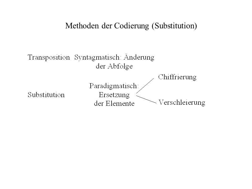 Methoden der Codierung (Substitution)