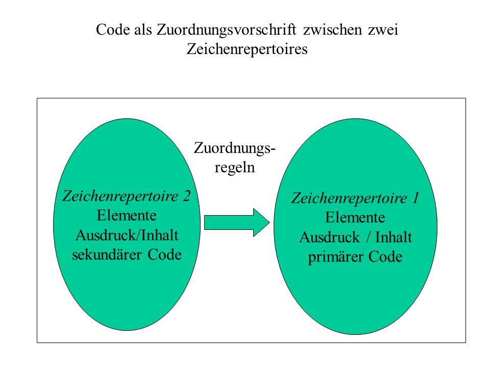 Zeichenrepertoire 2 Elemente Ausdruck/Inhalt sekundärer Code Zeichenrepertoire 1 Elemente Ausdruck / Inhalt primärer Code Code als Zuordnungsvorschrift zwischen zwei Zeichenrepertoires Zuordnungs- regeln