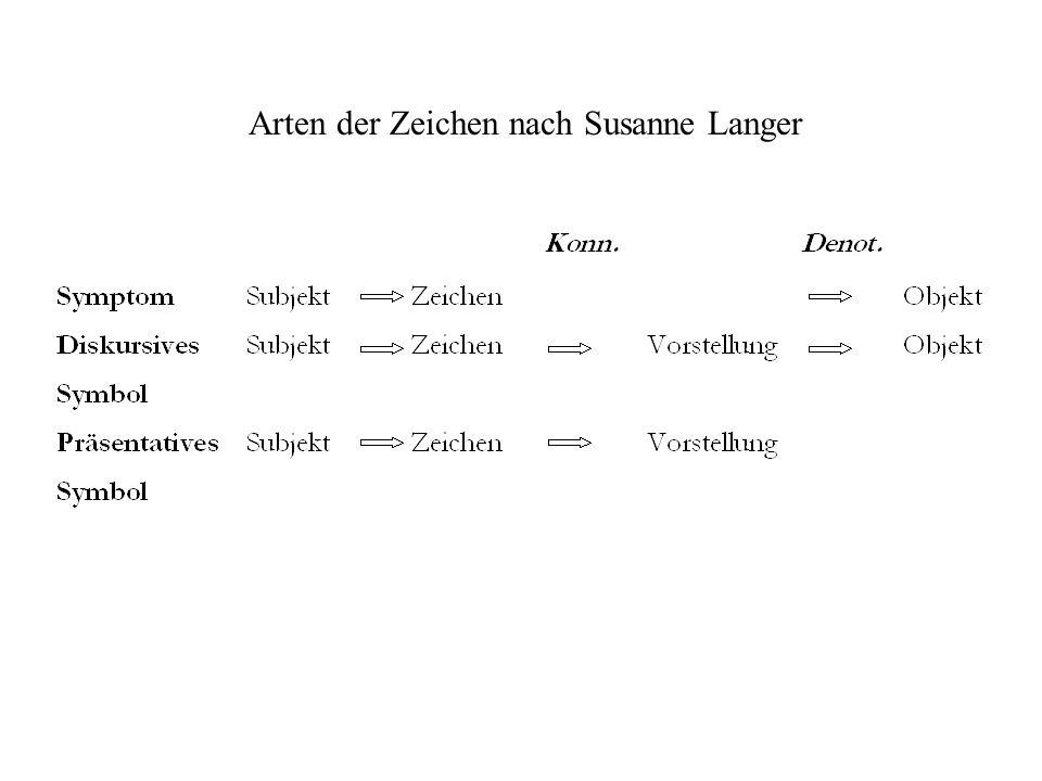 Arten der Zeichen nach Susanne Langer