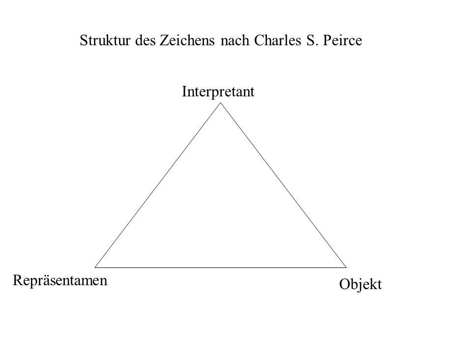 Interpretant Repräsentamen Objekt Struktur des Zeichens nach Charles S. Peirce