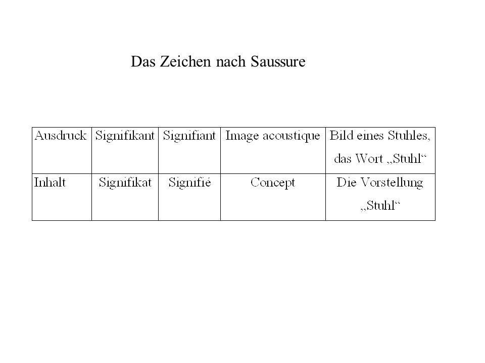 Das Zeichen nach Saussure