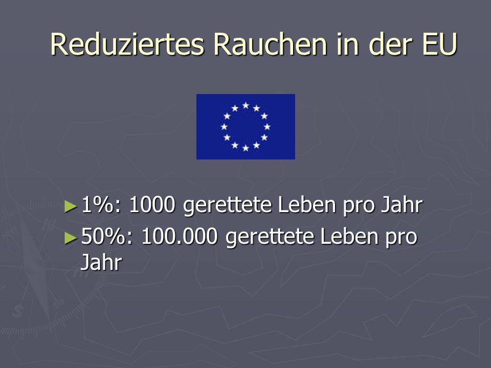 Reduziertes Rauchen in der EU 1%: 1000 gerettete Leben pro Jahr 1%: 1000 gerettete Leben pro Jahr 50%: 100.000 gerettete Leben pro Jahr 50%: 100.000 g