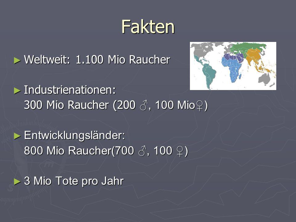 Fakten Weltweit: 1.100 Mio Raucher Weltweit: 1.100 Mio Raucher Industrienationen: Industrienationen: 300 Mio Raucher (200, 100 Mio) Entwicklungsländer