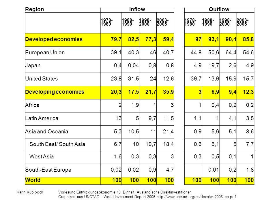 Karin KüblböckVorlesung Entwicklungsökonomie 10. Einheit: Ausländische Direktinvestitionen Graphiken aus UNCTAD - World Investment Report 2006 http://