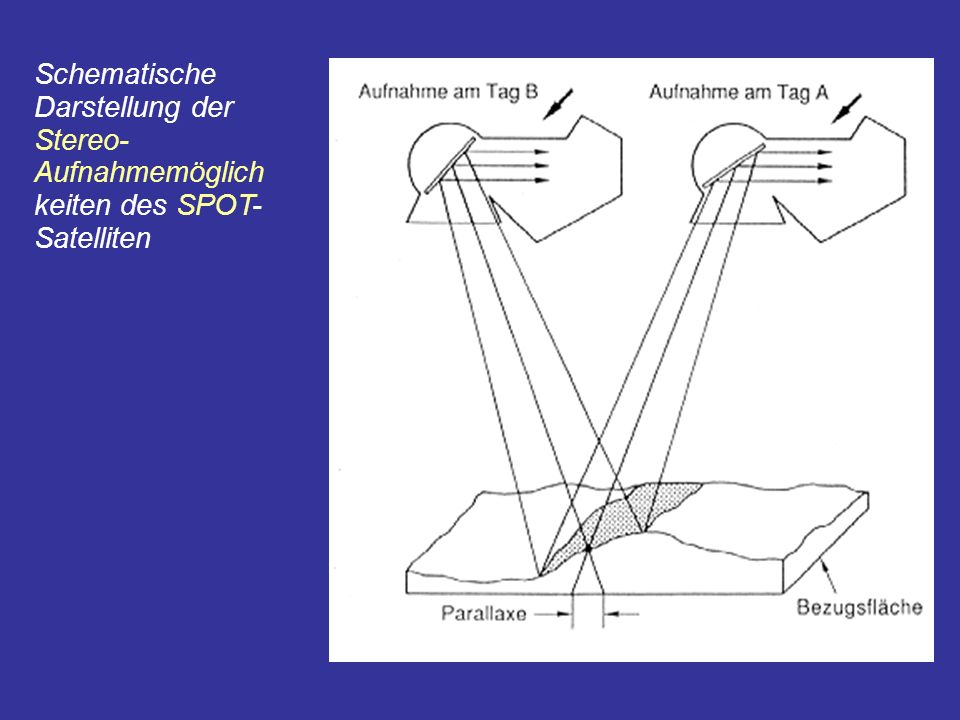 Schematische Darstellung der Stereo- Aufnahmemöglich keiten des SPOT- Satelliten