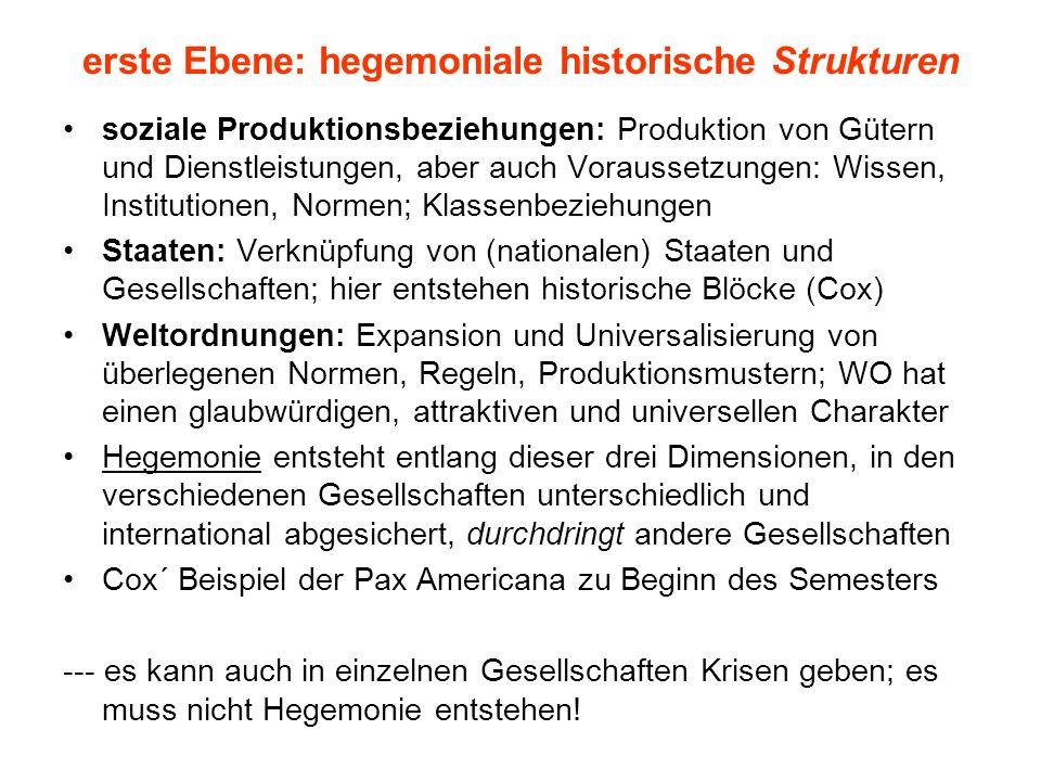 erste Ebene: hegemoniale historische Strukturen soziale Produktionsbeziehungen: Produktion von Gütern und Dienstleistungen, aber auch Voraussetzungen:
