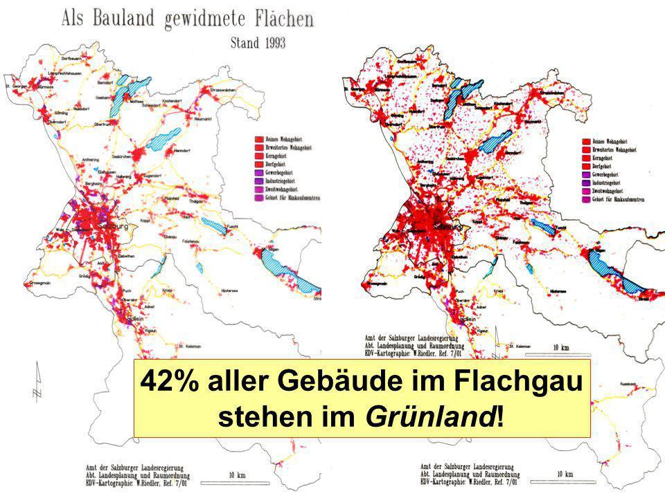Praktizierte Nachhaltigkeit? P282homooecol11 42% aller Gebäude im Flachgau stehen im Grünland!