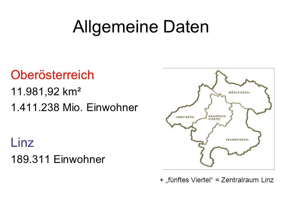 Allgemeine Daten Oberösterreich 11.981,92 km² 1.411.238 Mio. Einwohner Linz 189.311 Einwohner + fünftes Viertel = Zentralraum Linz