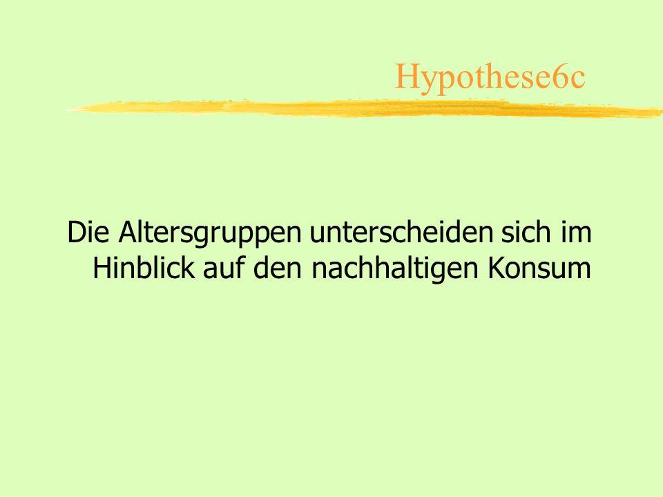Hypothese6c Die Altersgruppen unterscheiden sich im Hinblick auf den nachhaltigen Konsum