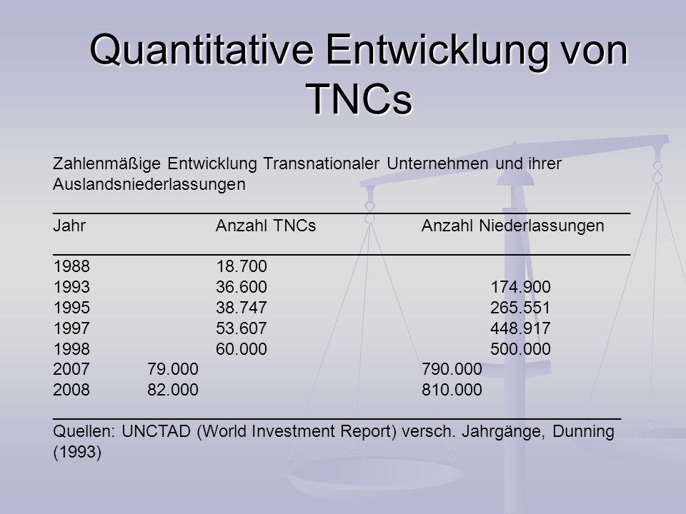 Machtkonzentrationen (UN-World-Investmentreport 2007) die 100 größten TNCs - 11 % des Auslandsvermögens und 16 % des Umsatzes aller TNCS die 100 größten TNCs - 11 % des Auslandsvermögens und 16 % des Umsatzes aller TNCS Die 100 größten TNCs wuchsen 2004 (gegenüber 2003) signifikant: Auslandsvermögen + 18, 4 % Die 100 größten TNCs wuchsen 2004 (gegenüber 2003) signifikant: Auslandsvermögen + 18, 4 % Gesamtumsatz + 10 % Beschäftigtenzahl + 1,5 % die drei Größten (General Electric, Vodafone und Ford): 877 Milliarden Dollar Auslandsvermögen (2004) - entspricht 19 % des Gesamtvermögens der größten 100 TNCs entspricht.