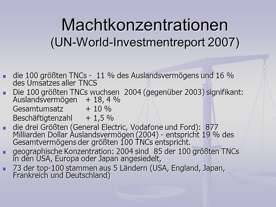Machtkonzentrationen (UN-World-Investmentreport 2007) die 100 größten TNCs - 11 % des Auslandsvermögens und 16 % des Umsatzes aller TNCS die 100 größt