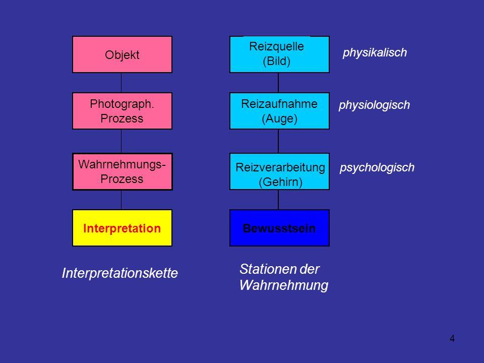 4 Photograph. Prozess Wahrnehmungs- Prozess Objekt Interpretation Reizaufnahme (Auge) Bewusstsein Reizquelle (Bild) physikalisch physiologisch psychol