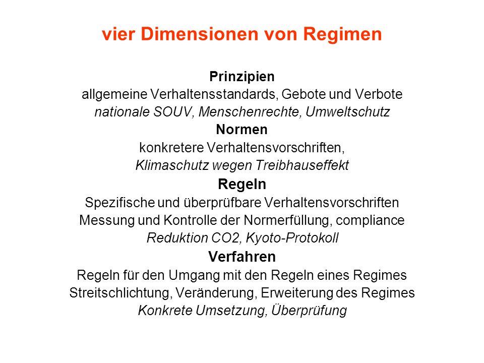 vier Dimensionen von Regimen Prinzipien allgemeine Verhaltensstandards, Gebote und Verbote nationale SOUV, Menschenrechte, Umweltschutz Normen konkret