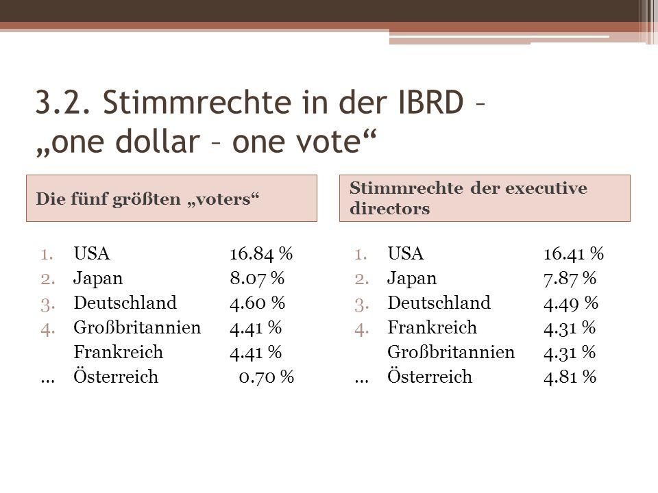 3.2. Stimmrechte in der IBRD – one dollar – one vote Die fünf größten voters Stimmrechte der executive directors 1.USA16.84 % 2.Japan8.07 % 3.Deutschl