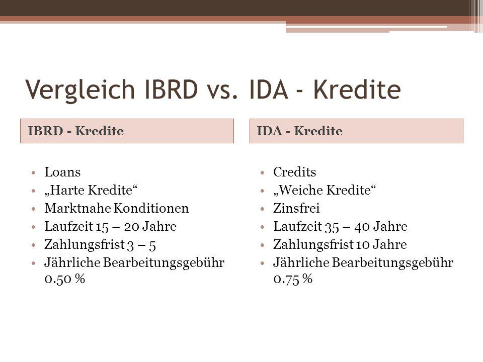 Vergleich IBRD vs. IDA - Kredite IBRD - KrediteIDA - Kredite Loans Harte Kredite Marktnahe Konditionen Laufzeit 15 – 20 Jahre Zahlungsfrist 3 – 5 Jähr
