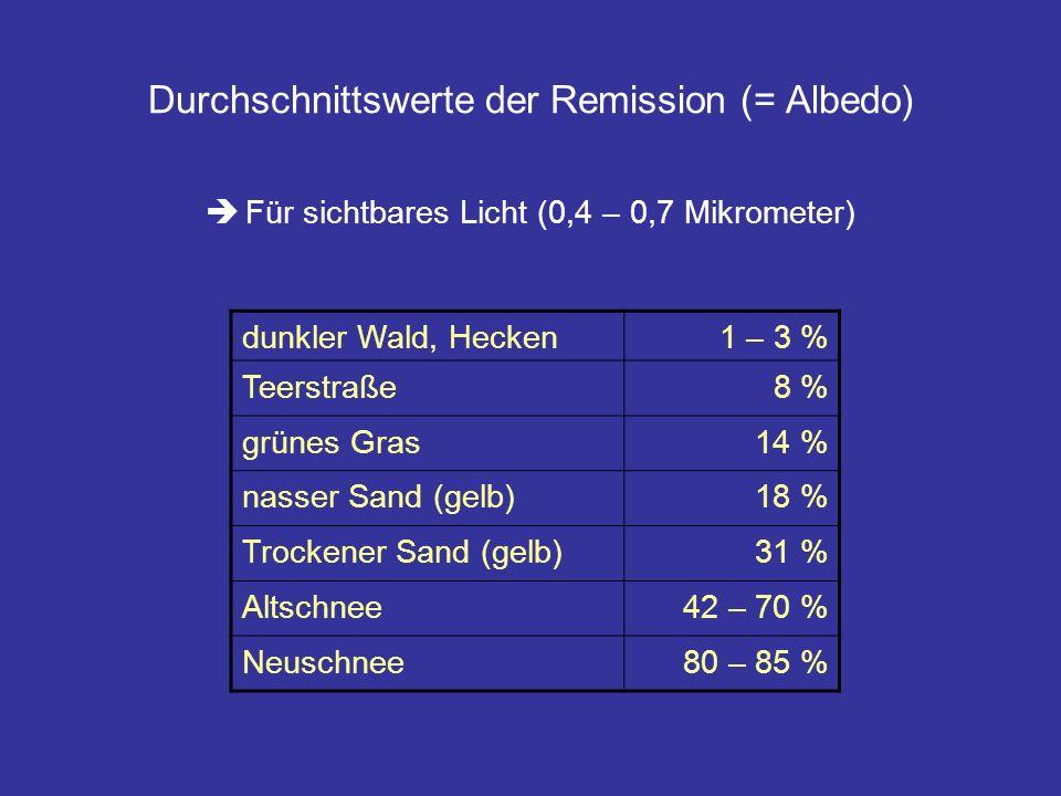 Durchschnittswerte der Remission (= Albedo) Für sichtbares Licht (0,4 – 0,7 Mikrometer) dunkler Wald, Hecken1 – 3 % Teerstraße8 % grünes Gras14 % nass
