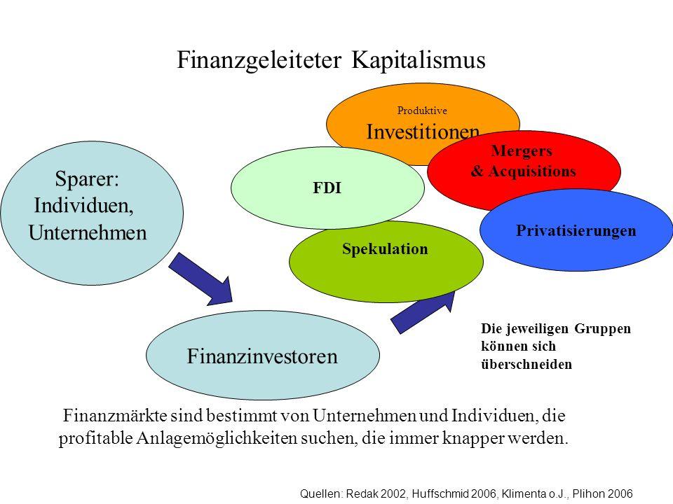 Quellen: Redak 2002, Huffschmid 2006, Klimenta o.J., Plihon 2006 Finanzgeleiteter Kapitalismus Produktive Investitionen Finanzmärkte sind bestimmt von Unternehmen und Individuen, die profitable Anlagemöglichkeiten suchen, die immer knapper werden.
