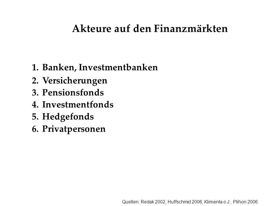 Quellen: Redak 2002, Huffschmid 2006, Klimenta o.J., Plihon 2006 Akteure auf den Finanzmärkten 1.Banken, Investmentbanken 2.Versicherungen 3.Pensionsf