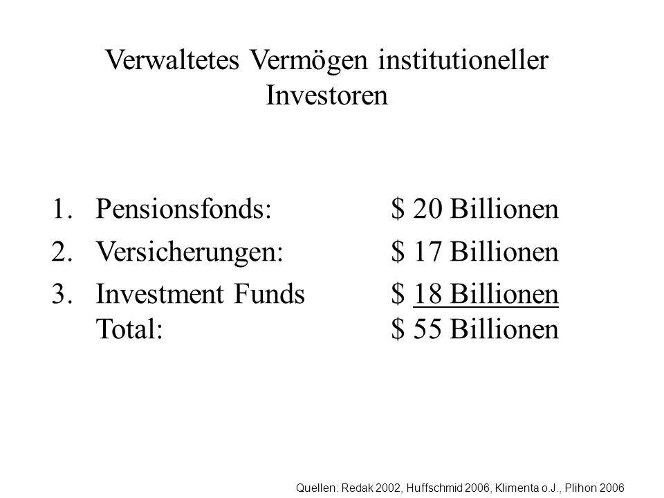 Quellen: Redak 2002, Huffschmid 2006, Klimenta o.J., Plihon 2006 Verwaltetes Vermögen institutioneller Investoren 1.Pensionsfonds: $ 20 Billionen 2.Versicherungen: $ 17 Billionen 3.Investment Funds $ 18 Billionen Total: $ 55 Billionen