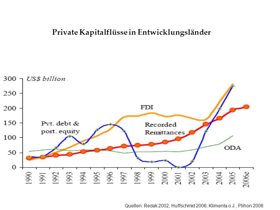 Quellen: Redak 2002, Huffschmid 2006, Klimenta o.J., Plihon 2006 Private Kapitalflüsse in Entwicklungsländer