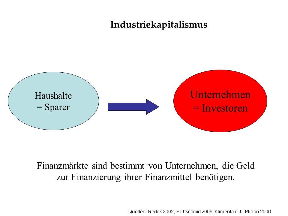 Quellen: Redak 2002, Huffschmid 2006, Klimenta o.J., Plihon 2006 Industriekapitalismus Haushalte = Sparer Unternehmen = Investoren Finanzmärkte sind bestimmt von Unternehmen, die Geld zur Finanzierung ihrer Finanzmittel benötigen.