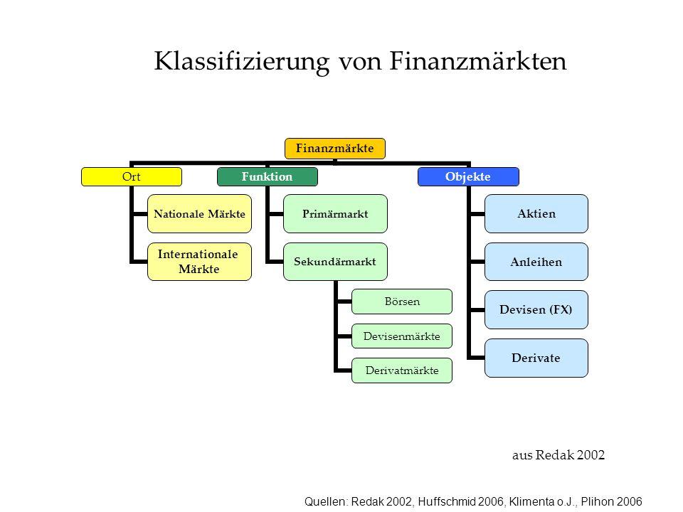 Quellen: Redak 2002, Huffschmid 2006, Klimenta o.J., Plihon 2006 Finanzmärkte Ort Nationale Märkte Internationale Märkte Funktion Primärmarkt Sekundärmarkt Börsen Devisenmärkte Derivatmärkte Objekte Aktien Anleihen Devisen (FX) Derivate aus Redak 2002 Klassifizierung von Finanzmärkten