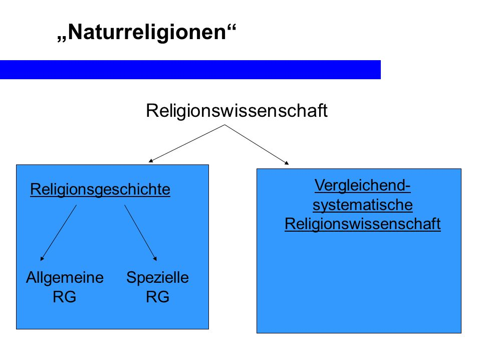Naturreligionen Religionswissenschaft Religionsgeschichte Vergleichend- systematische Religionswissenschaft Allgemeine RG Spezielle RG