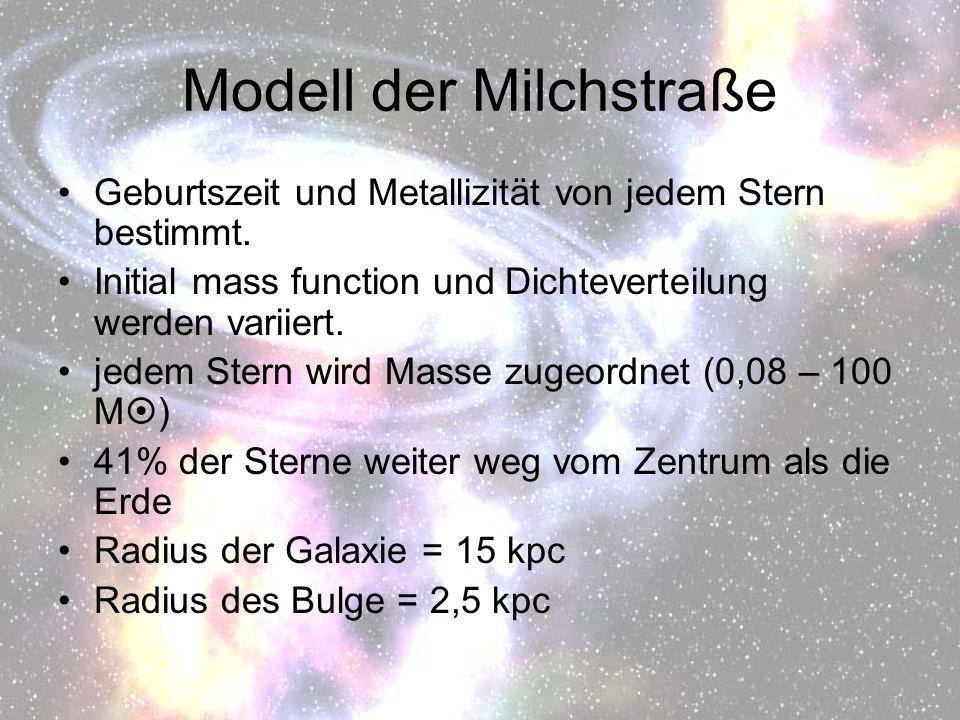 Modell der Milchstraße Geburtszeit und Metallizität von jedem Stern bestimmt. Initial mass function und Dichteverteilung werden variiert. jedem Stern