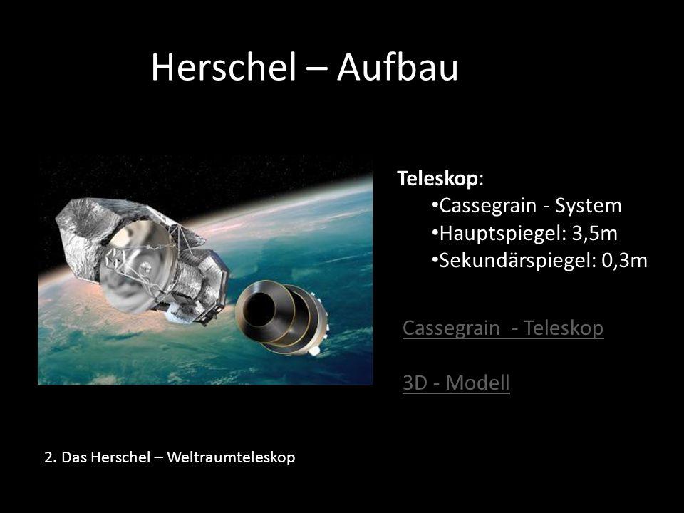2. Das Herschel – Weltraumteleskop Herschel – Aufbau Teleskop: Cassegrain - System Hauptspiegel: 3,5m Sekundärspiegel: 0,3m Cassegrain - Teleskop 3D -
