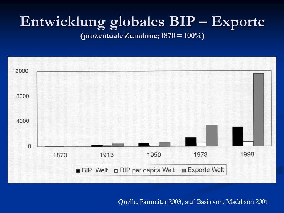 Entwicklung globales BIP – Exporte (prozentuale Zunahme; 1870 = 100%) Quelle: Parnreiter 2003, auf Basis von: Maddison 2001