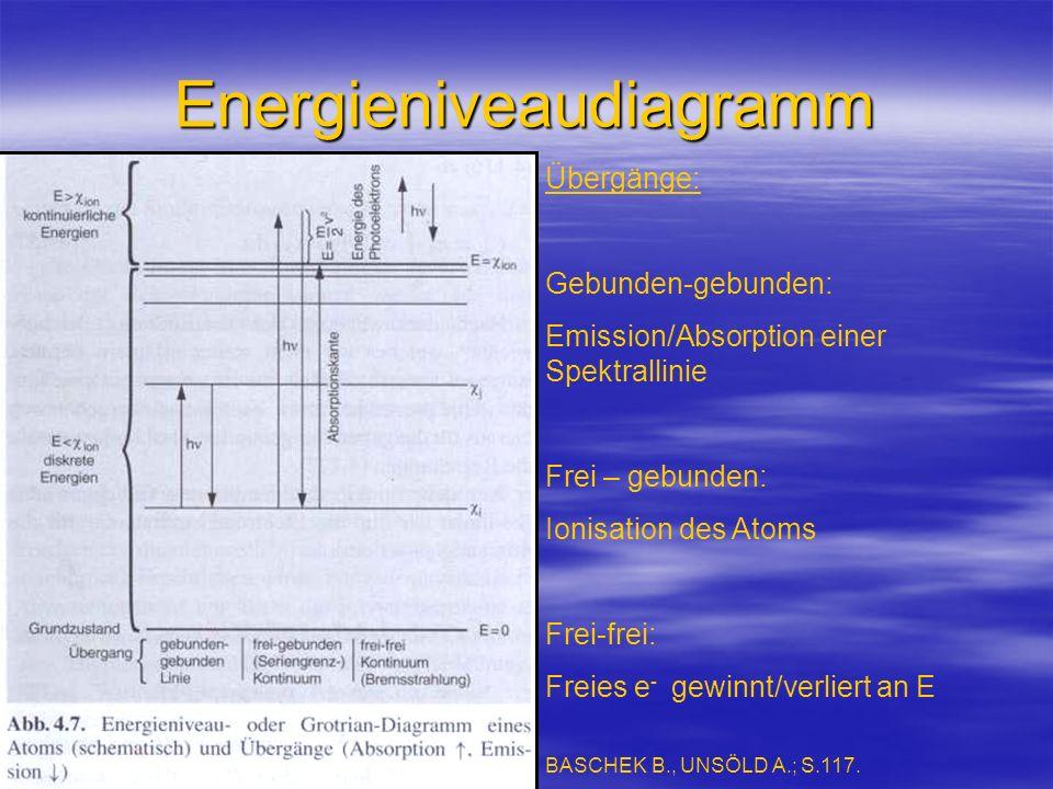Energieniveaudiagramm Übergänge: Gebunden-gebunden: Emission/Absorption einer Spektrallinie Frei – gebunden: Ionisation des Atoms Frei-frei: Freies e