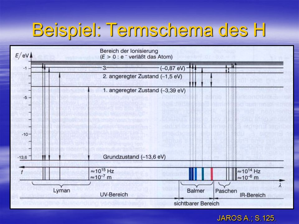 Beispiel: Termschema des H JAROS A.; S.125.