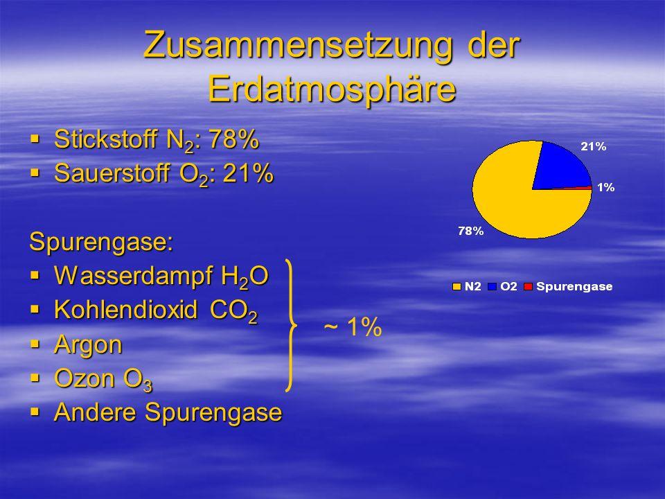 Zusammensetzung der Erdatmosphäre Stickstoff N 2 : 78% Stickstoff N 2 : 78% Sauerstoff O 2 : 21% Sauerstoff O 2 : 21%Spurengase: Wasserdampf H 2 O Was