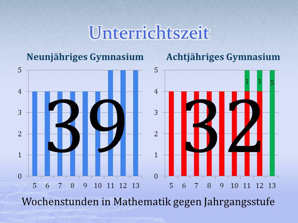 Neunjähriges GymnasiumAchtjähriges Gymnasium 3932 Wochenstunden in Mathematik gegen Jahrgangsstufe