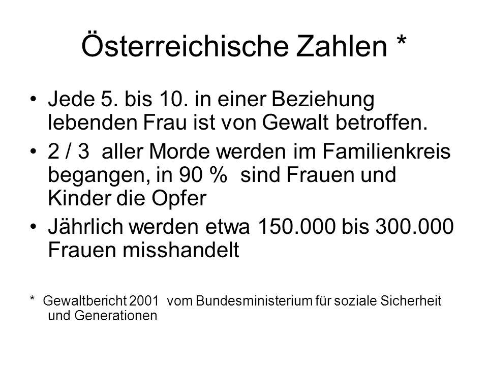 Österreichische Zahlen * Jede 5. bis 10. in einer Beziehung lebenden Frau ist von Gewalt betroffen. 2 / 3 aller Morde werden im Familienkreis begangen