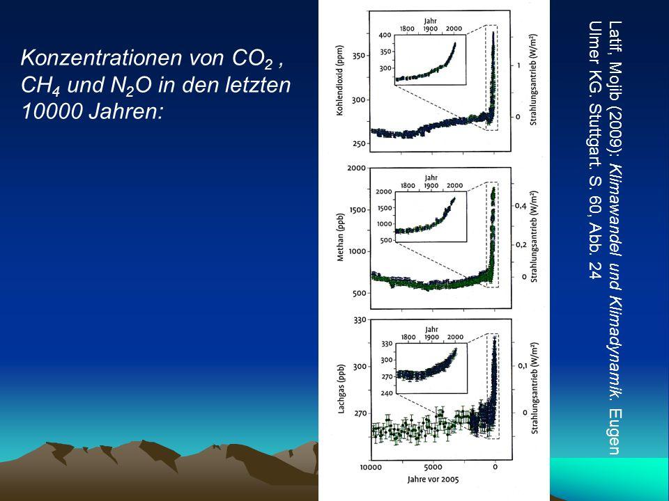 Latif, Mojib (2009): Klimawandel und Klimadynamik. Eugen Ulmer KG. Stuttgart. S. 60, Abb. 24 Konzentrationen von CO 2, CH 4 und N 2 O in den letzten 1