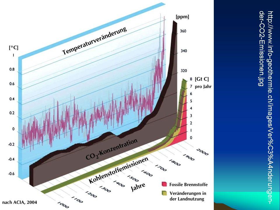 http://www.info-geothermie.ch/images/Ver%C3%A4nderungen- der-CO2-Emissionen.jpg