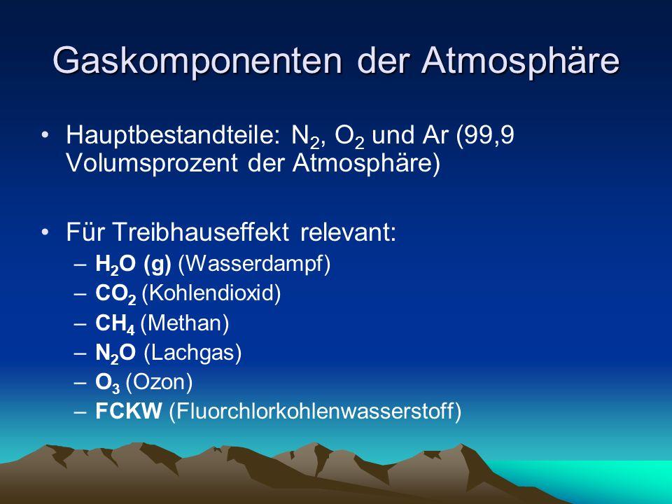 Gaskomponenten der Atmosphäre Hauptbestandteile: N 2, O 2 und Ar (99,9 Volumsprozent der Atmosphäre) Für Treibhauseffekt relevant: –H 2 O (g) (Wasserd