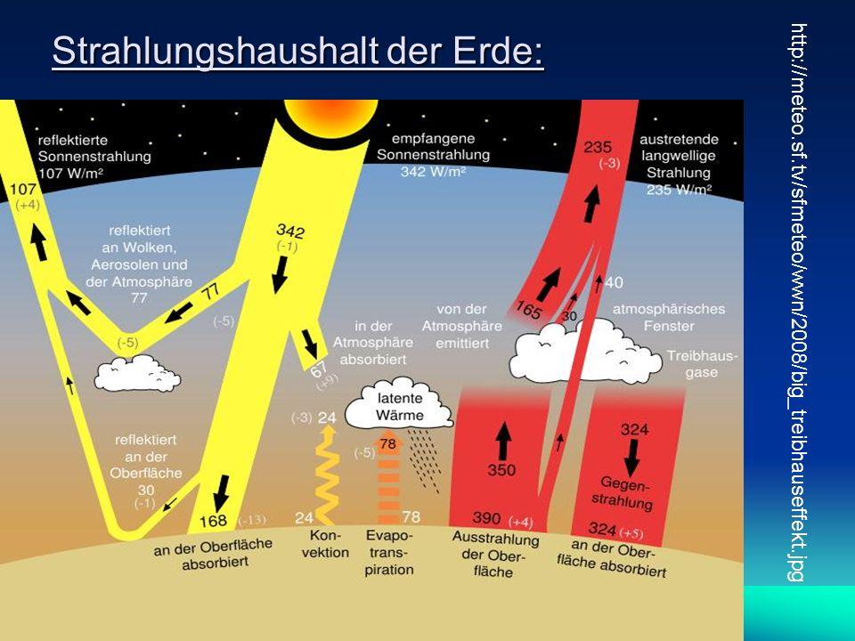Strahlungshaushalt der Erde: http://meteo.sf.tv/sfmeteo/wwn/2008/big_treibhauseffekt.jpg