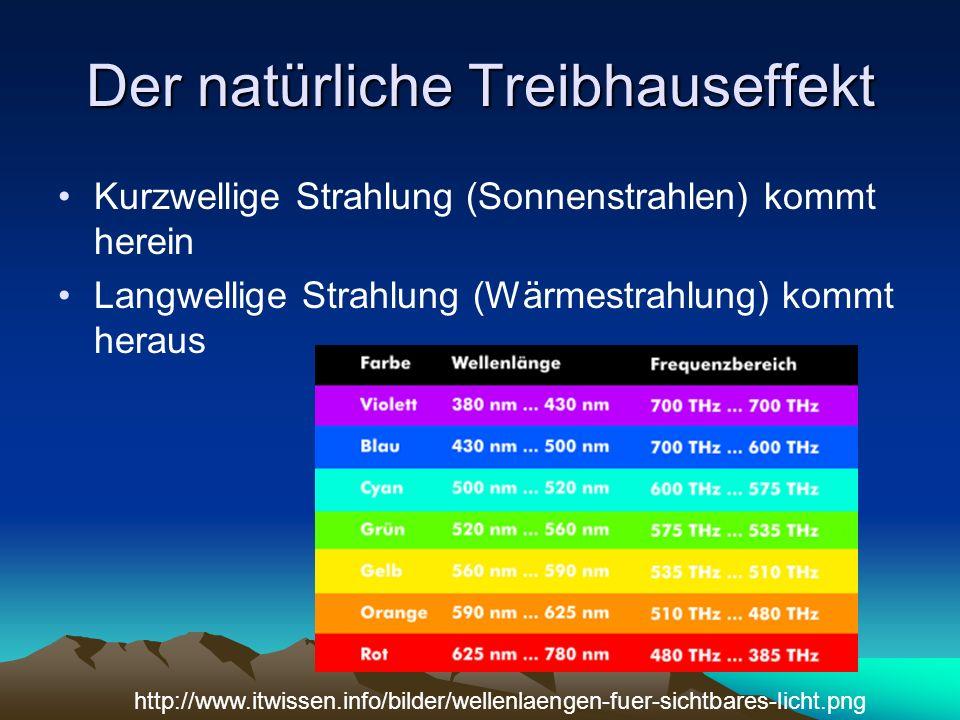 Der natürliche Treibhauseffekt Kurzwellige Strahlung (Sonnenstrahlen) kommt herein Langwellige Strahlung (Wärmestrahlung) kommt heraus http://www.itwi