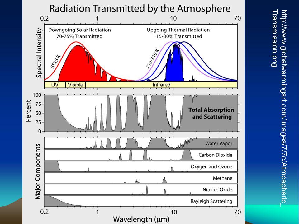 http://www.globalwarmingart.com/images/7/7c/Atmospheric_ Transmission.png