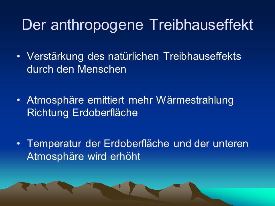 Der anthropogene Treibhauseffekt Verstärkung des natürlichen Treibhauseffekts durch den Menschen Atmosphäre emittiert mehr Wärmestrahlung Richtung Erd