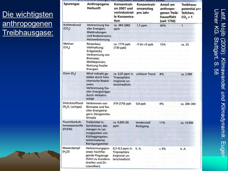 Latif, Mojib (2009): Klimawandel und Klimadynamik. Eugen Ulmer KG. Stuttgart. S. 58 Die wichtigsten anthropogenen Treibhausgase: